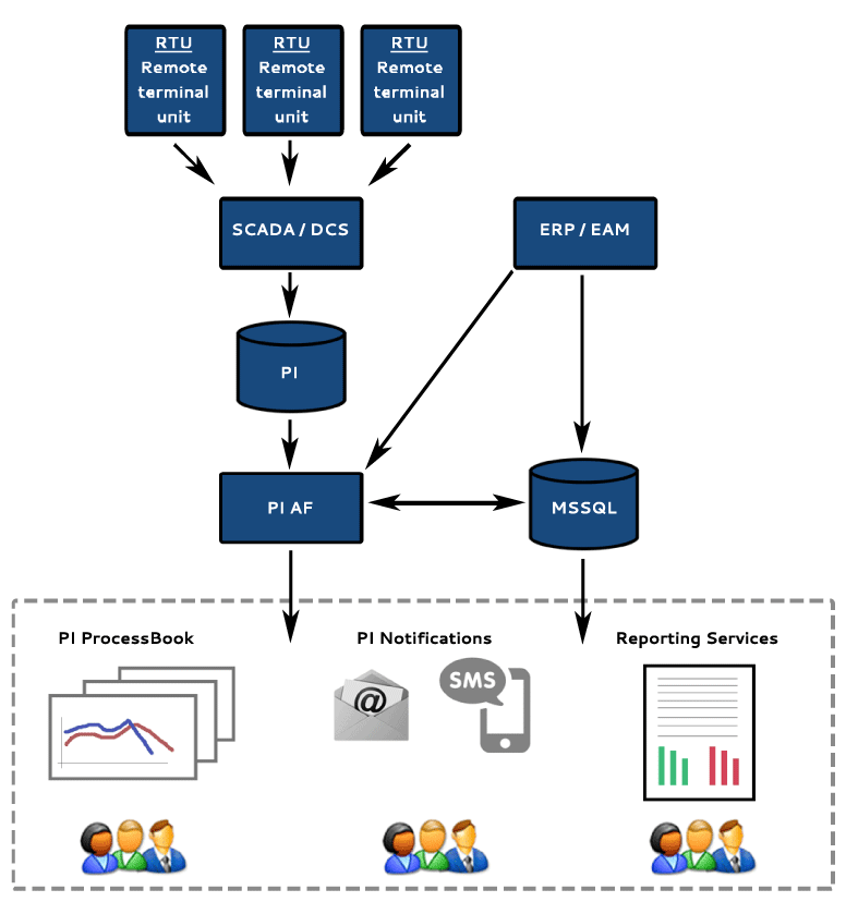 CMS System for T&D