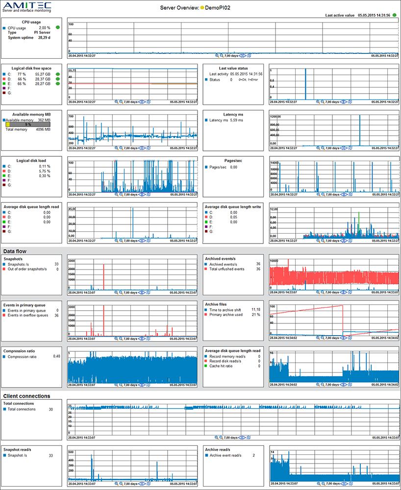 PI Server Overview