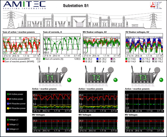 Substation overview display